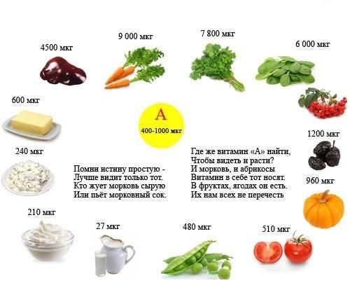 Vitamin-A1 (500x414, 54Kb)