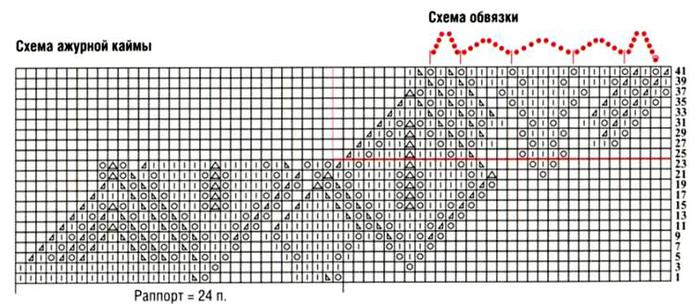 """узор  """"ажурные дорожки """": вязать согласно схеме. ажурная кайма: вязать согласно схеме.  В чтных рядах петли вязать..."""