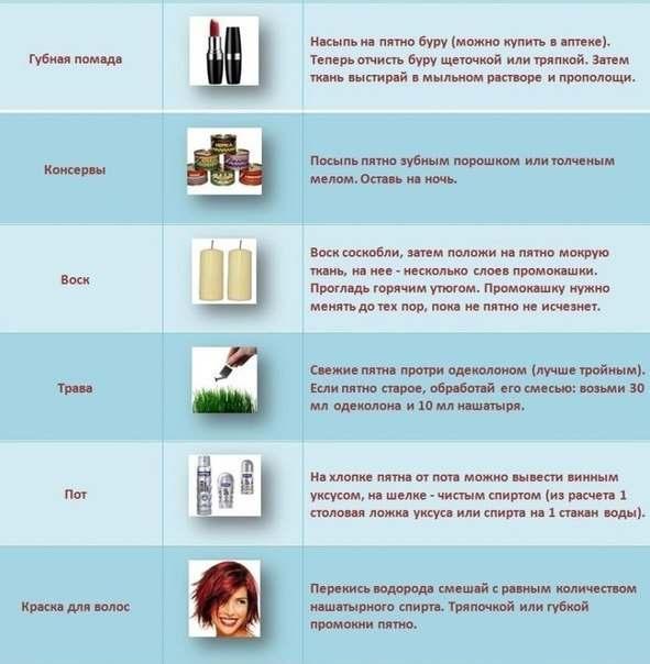 Чем убрать краску эмаль с одежды в домашних условиях - Sergts.Ru