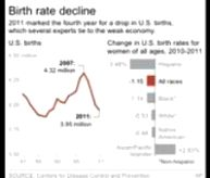 Спад рождаемости в США (193x164, 5Kb)