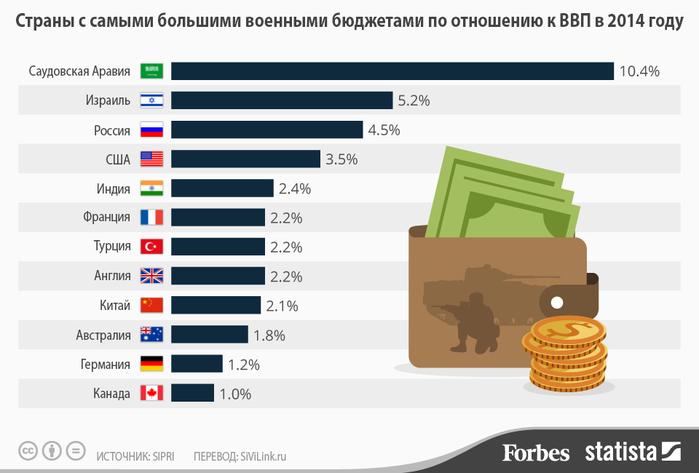 samij-bolshoj-voennij-budjet1 (700x473, 118Kb)