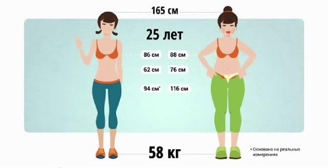 как убрать жир с живота фото
