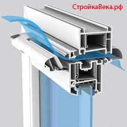 Zimniy-i-letniy-rezhimyi-plastikovyih-okon (250x250, 29Kb)