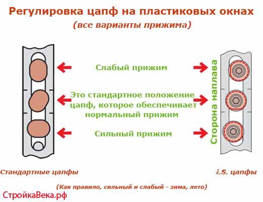 Risunok-2.-Regulirovka-TSapf-na-plastikovyih-oknah (520x400, 47Kb)