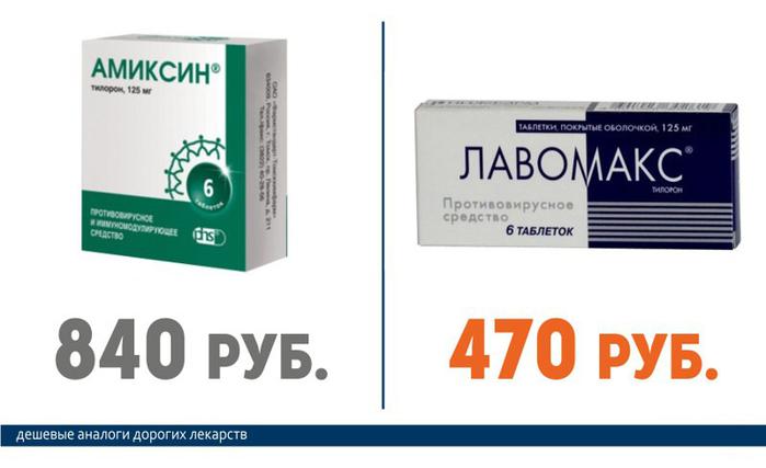 Амиксин (840руб.) == Лавомакс (470 руб.)