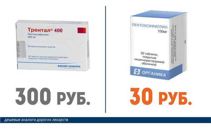 Трентал (300 руб.) == Пентоксифиллин (30 руб.)