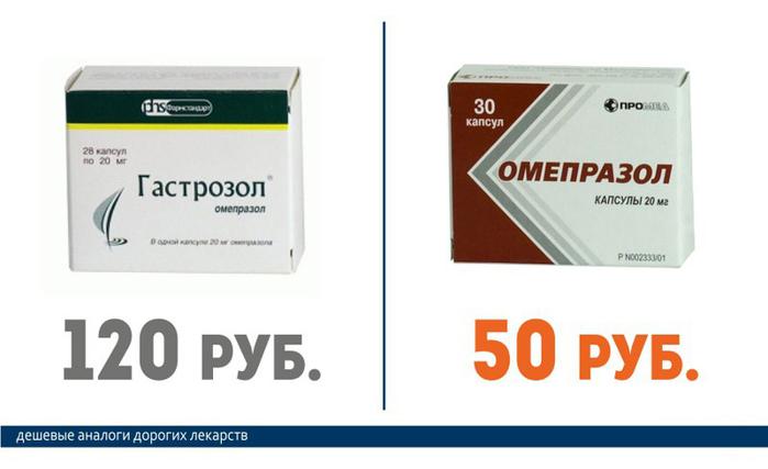 Гастрозол (120 руб.) == Омепразол (50 руб.)