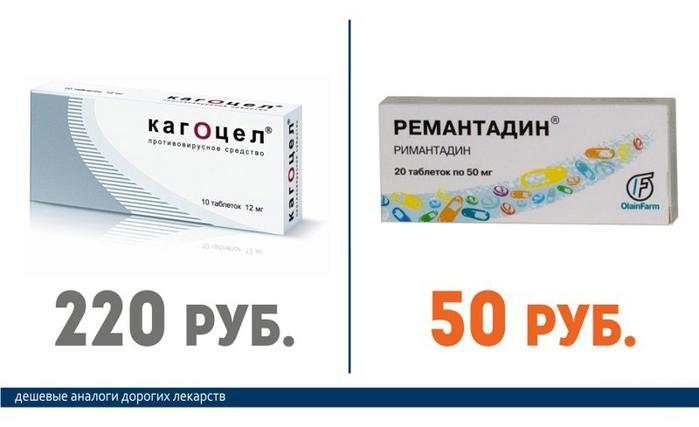 Кагоцел (220 руб.) == Ремантадин (50 руб.)