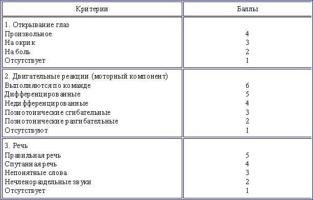 шкала глазго для детей таблица