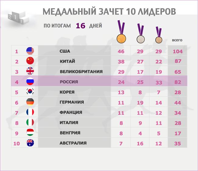 зимние и летние олимпийские игры
