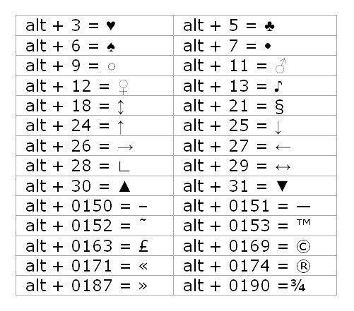 Символы, которых нет на клавиатуре | SEO Маяк