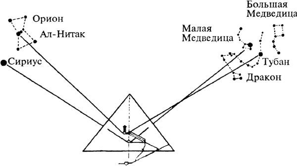оценки возраста пирамид