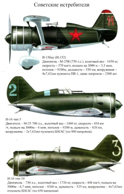 05 советские истребители 1939 (423x661, 72Kb)