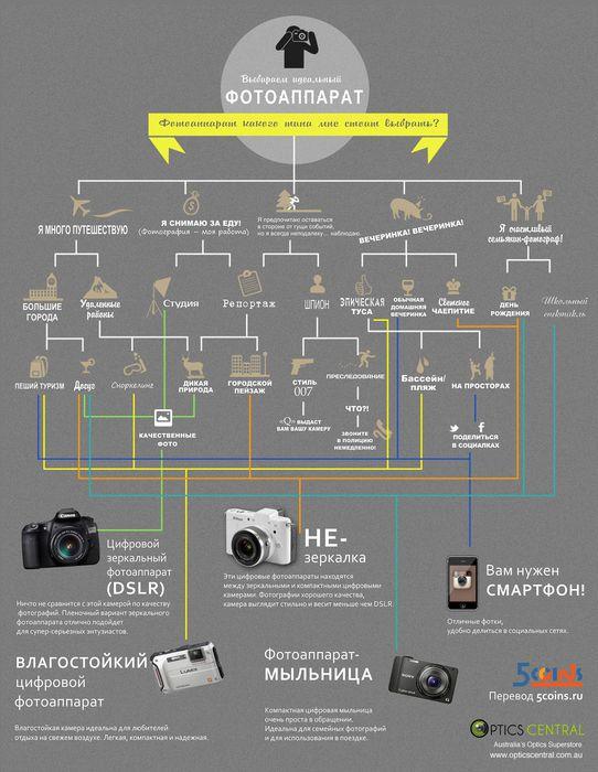 Выбираем идеальный фотоаппарат