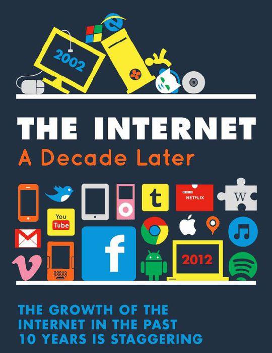Разница между Интернетом 2002 и 2012 годов