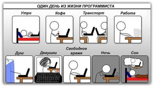 Один день из жизни программиста
