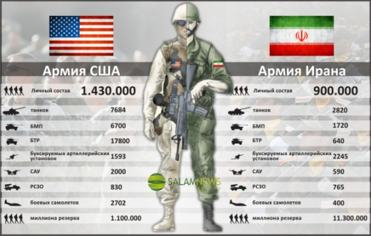 США против Ирана/1348494557_1347984451_armia_usa_iran_2012 (535x341, 75Kb)