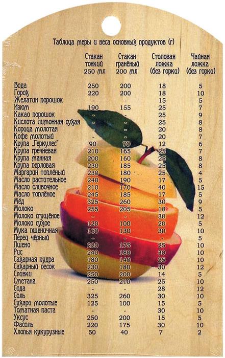 Таблицы меры веса продуктов/3518263_5555 (441x700, 153Kb)