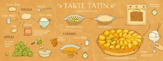 Рецепт мороженого на английском языке с переводом