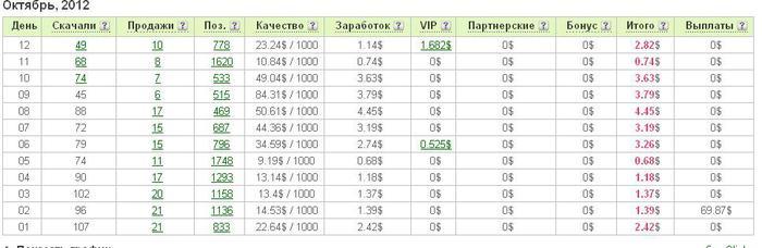 летитбит статистика октябрь 2012 (700x228, 32Kb)