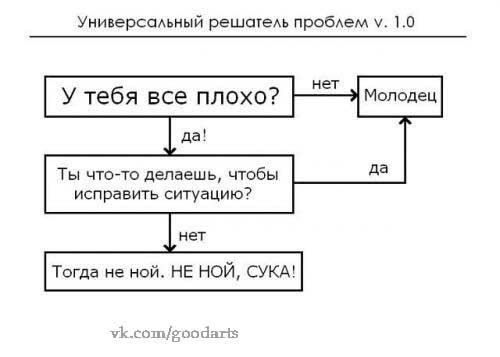 Универсальный алгоритм решения проблем с помощью