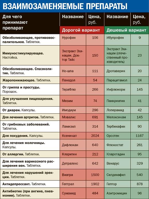 vzaimozamenyaemye_lekarstva_yapfiles.ru (520x695, 100Kb)