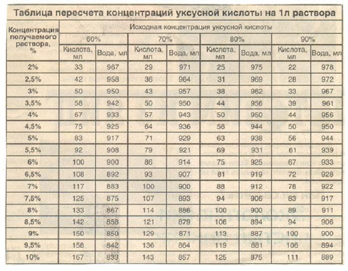 ТАБЛИЦА ПЕРЕСЧЁТА (700x547, 159Kb)