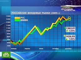 анализ фондового и валютного рынков (259x194, 10Kb)
