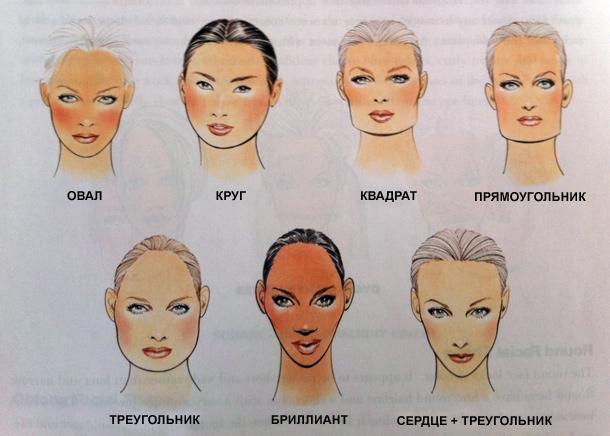 как определить форму лица онлайн