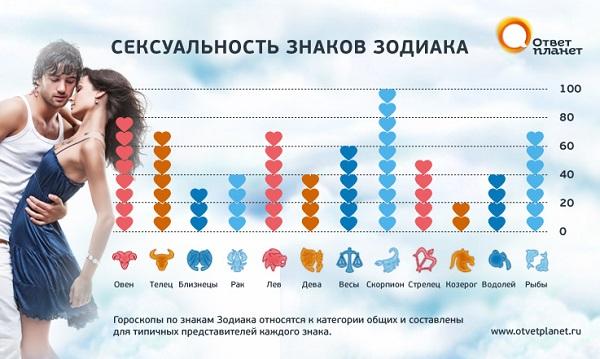 seksualnaya-sovmestimost-bliznetsi-vodoley