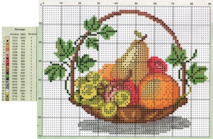 Корзина фруктов схема для вышивки