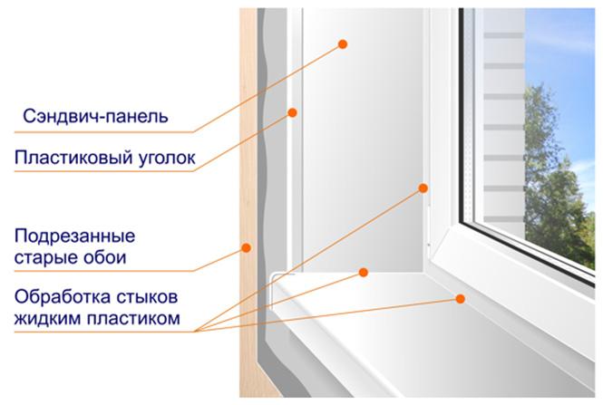 2835299_Otdelka_okonnih_otkosov_plastikom1 (665x447, 61Kb)