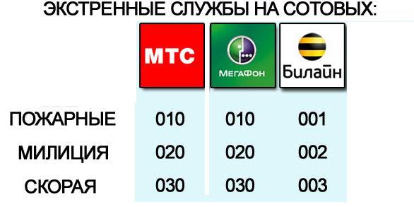 Кода сотовых операторов челябинска