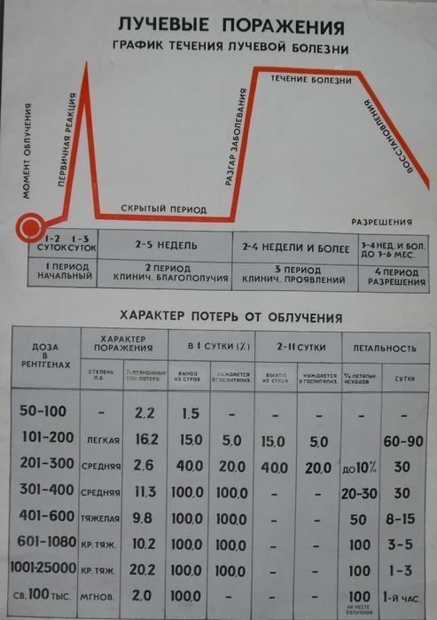 Течение лучевой болезни 493x700 110kb