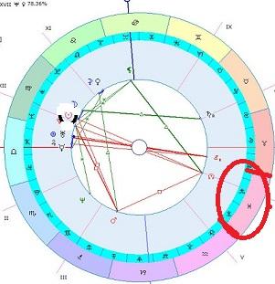 Астрология 7 дом пустой