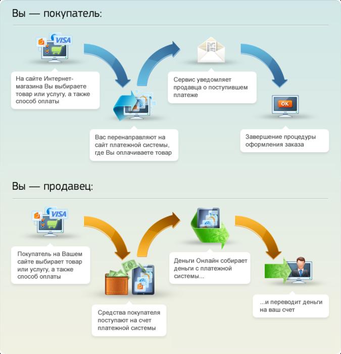 Как сделать клиент для сайта