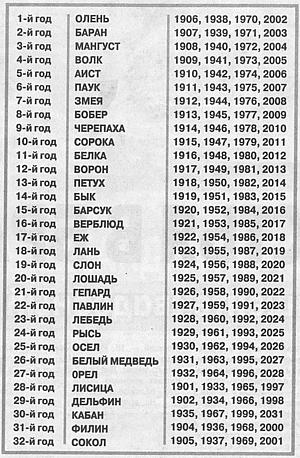 Зороастрийский гороскоп на 2018 год по дате рождения