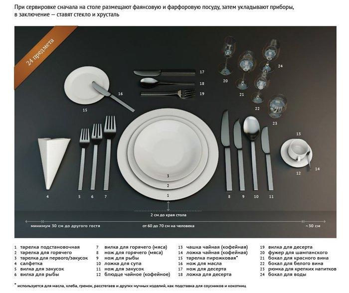 Как правильно сервировать стол 1 (700x588, 71Kb)