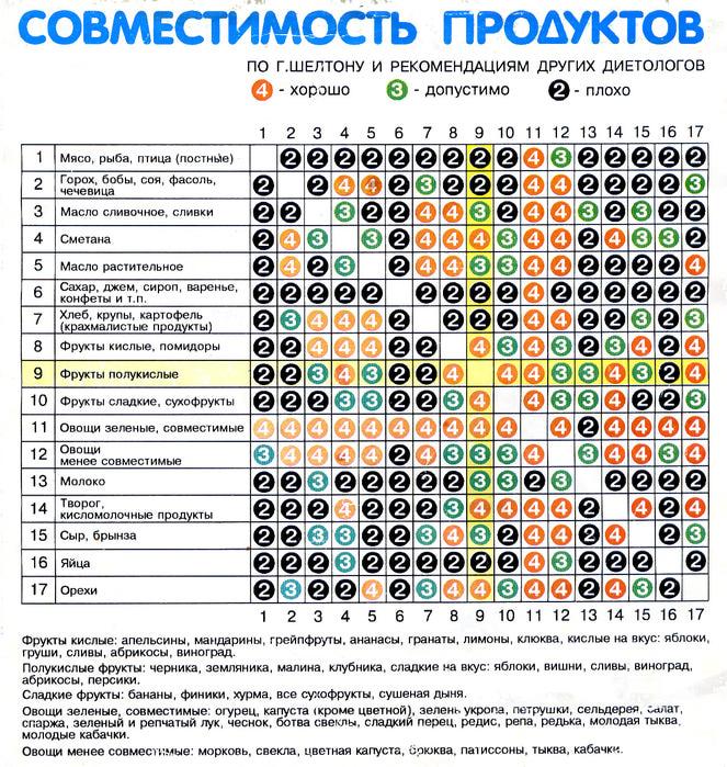 Sovmestimost_produktov (663x700, 291Kb)