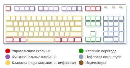 клавиатура (439x231, 43Kb)
