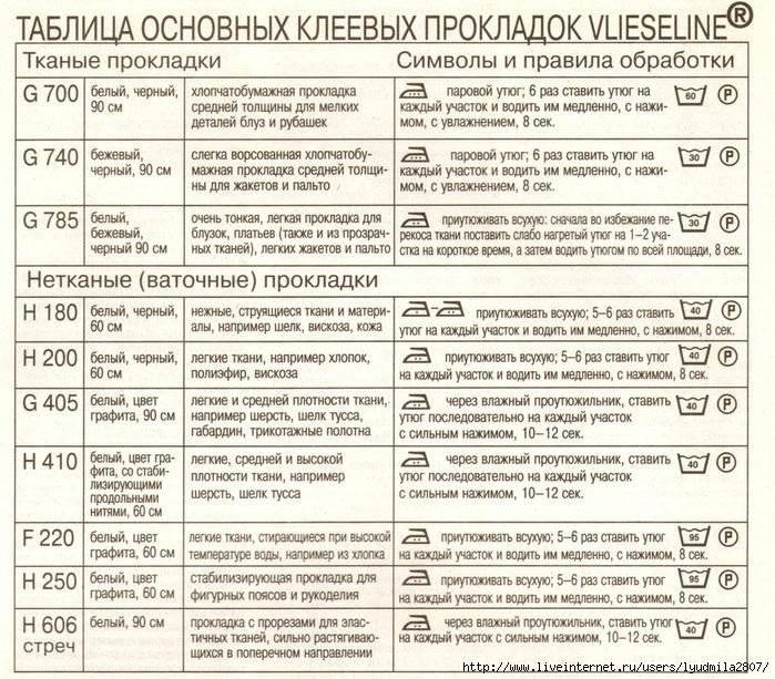 Tablitsa-kleevyih-prokladok (700x613, 395Kb)