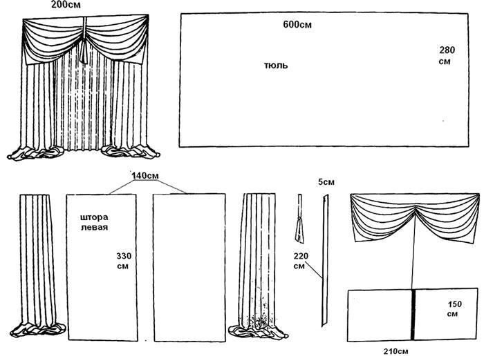 Выкройки штор для кухни - Выкройка