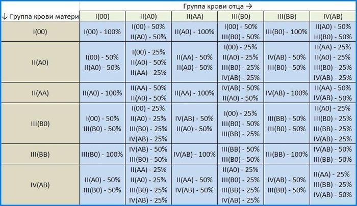 Диета по 1 группе крови  положительная и отрицательная