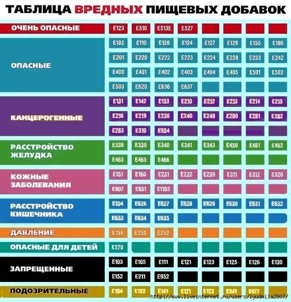 вредные_пищевые_добавки (583x604, 255Kb)