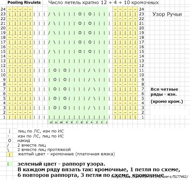 Схема вязания палантин ручейки