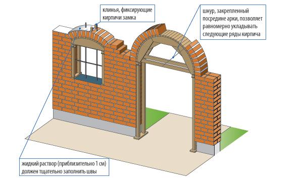 Как сделать арку в стене из пенобетона