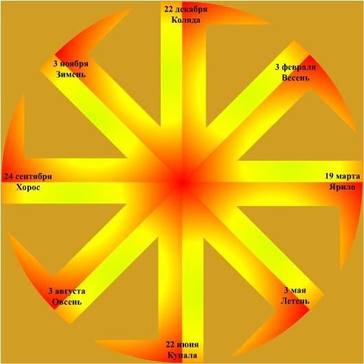 День зимнего солнцестояния 21-22 декабря. Праздник Иоль 98733071_Kolovrat