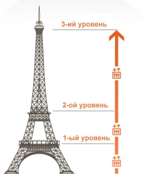 Парижские вариации схема