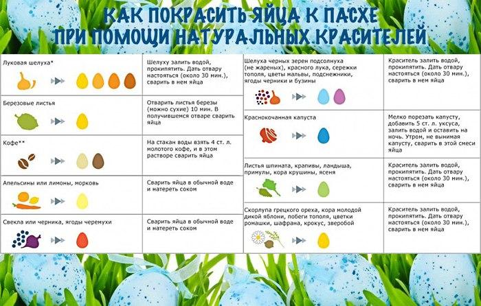 В чём покрасить яйца на пасху