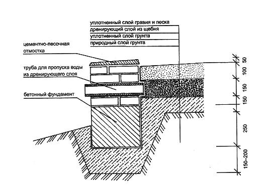 перепланировка участка (4) (531x375, 87Kb)